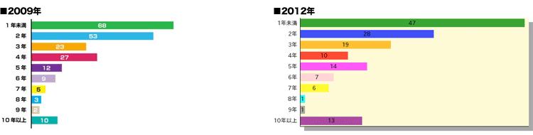 MTBストリートアンケートVol.2質問12比較