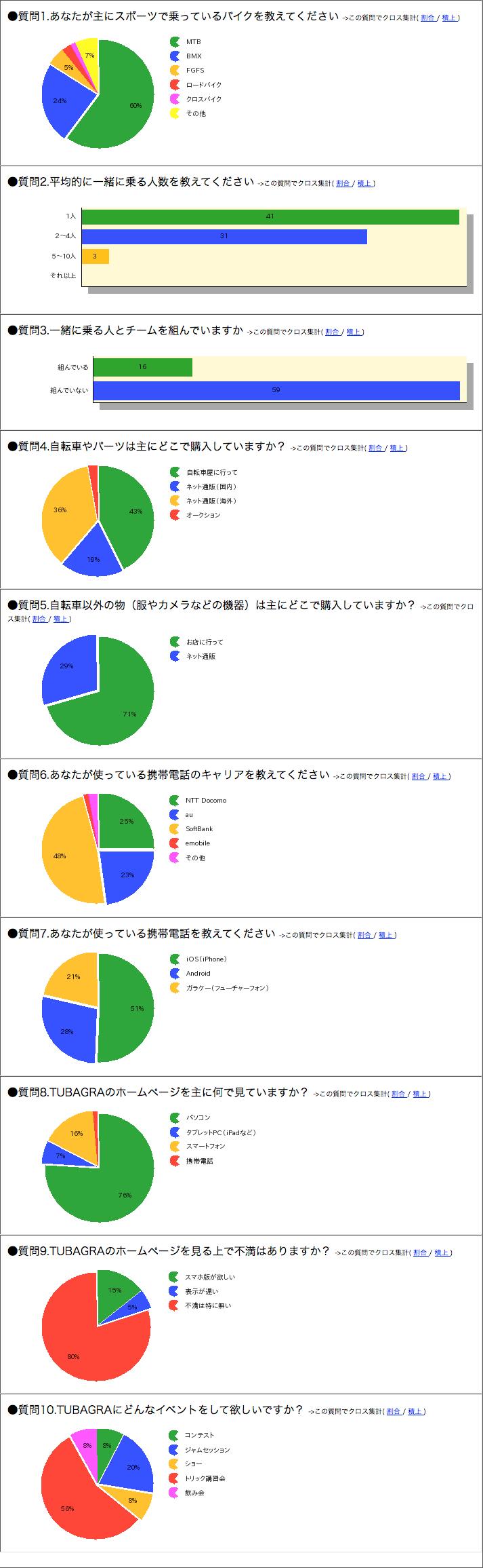 TUBAGRAユーザーズアンケート途中結果