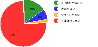 アンケート結果9