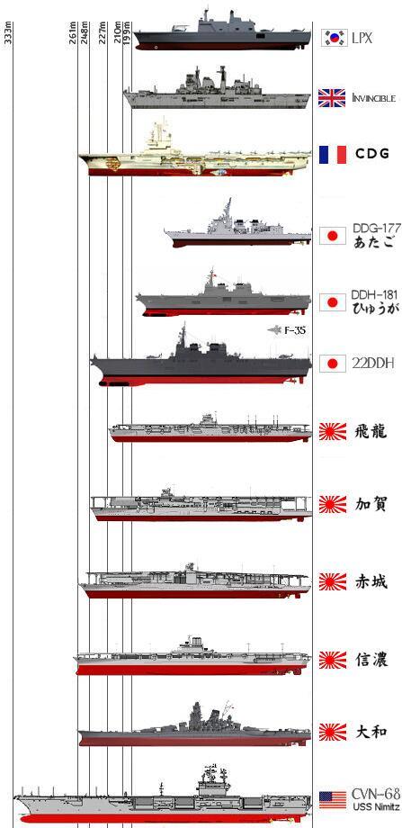 新型護衛艦22DDH型のサイズ感