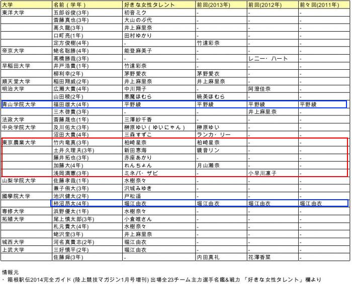 箱根駅伝出場選手の好きな芸能人欄