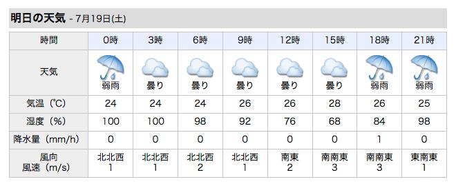 明日の渋谷区の天気予報