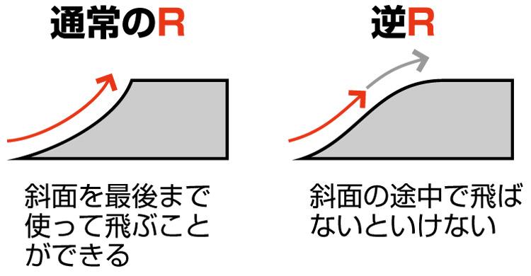 逆Rでの飛び方